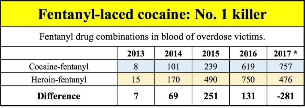 Cocaine overtakes heroin as No. 1 cause of fentanyl ...