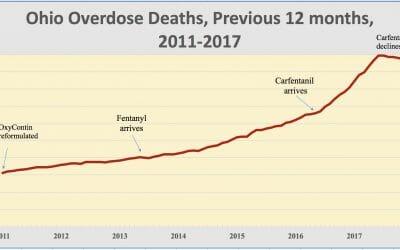 Ohio overdose death toll was 4,817 in 2017