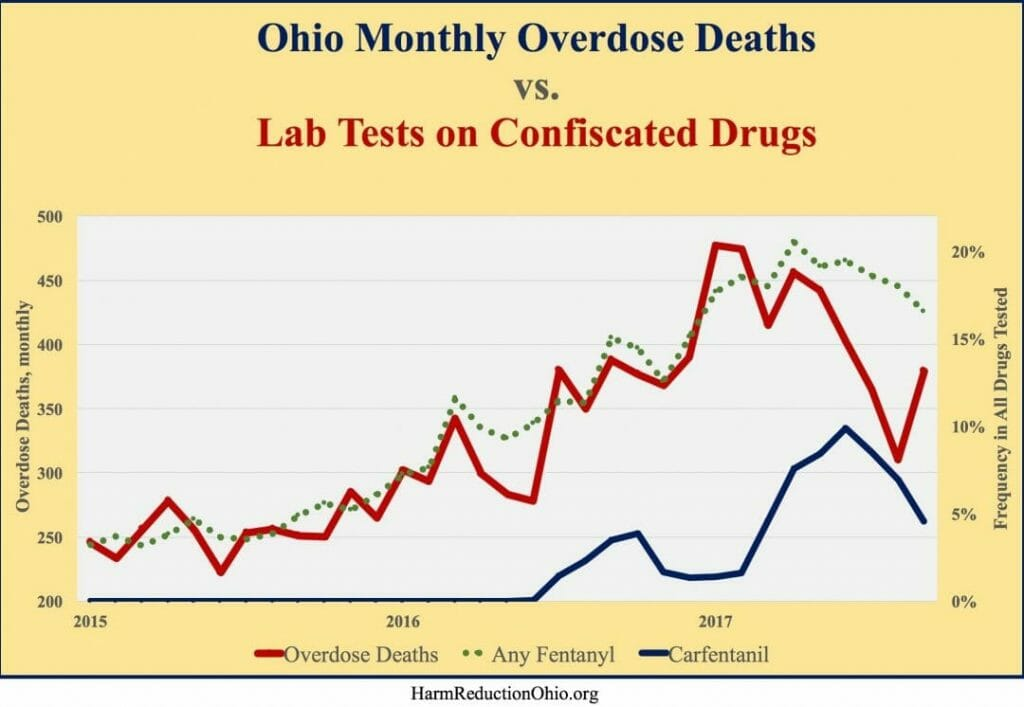 Ohio's carfentanil death rate 21 times higher - yes, 2000