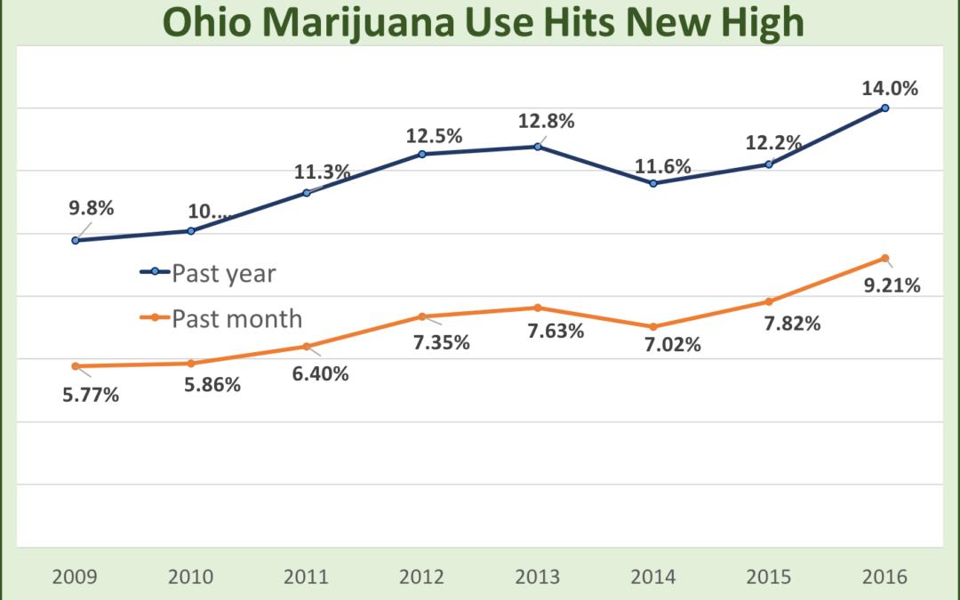 Adult marijuana use soars in Ohio, likely to highest level ever