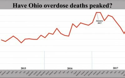 Are overdose deaths falling in Ohio?
