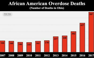 Is race playing a role in Ohio's slow response to cocaine-fentanyl overdose deaths?