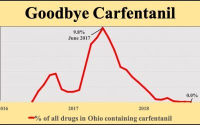 Why have overdose deaths fallen in Ohio? One reason: Carfentanil has vanished