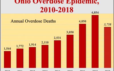 NEW: Preliminary overdose death toll for Ohio: 3,758 in 2018