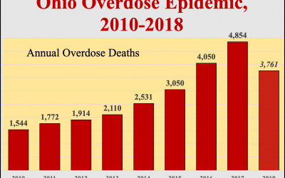 Ohio overdose death toll falls to 3,764 in 2018