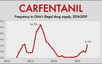 NEWS ALERT: Carfentanil returns to Ohio — take precautions!