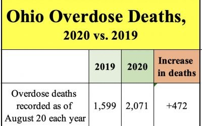 Ohio's Tragic Repeat: Overdose deaths soar nearly 30% in first half of 2020