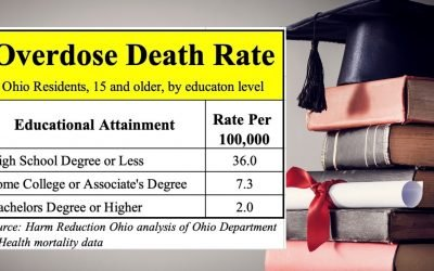 Overdose death, education and income (and Donald Trump)