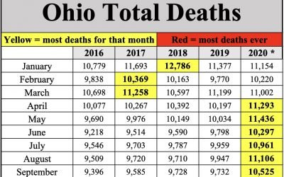 Ohio smashes record for total deaths in 2020