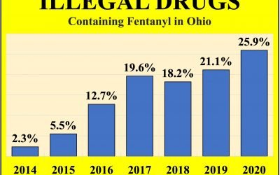 Fentanyl adulteration hits record level in Ohio, driving overdose deaths to unprecedented peak