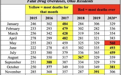 Latest overdose death numbers: Another record set in October 2020