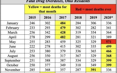Ohio suffers six straight months of record overdose deaths