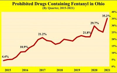 Fentanyl levels (and overdose death) remain high in Ohio in 2021