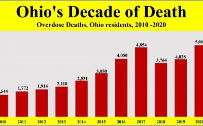 Ohio overdose death toll exceeds 5,000 in 2020