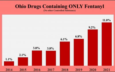 What share of cocaine, meth and heroin contain fentanyl in Ohio?