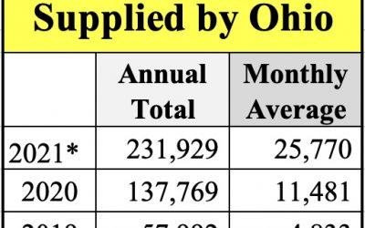 Ohio distributes historic amount of naloxone to reduce overdose death